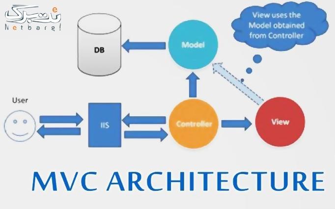 طراحی سایت حرفه ای و برتر با فریمورک asp.net mvc