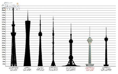 برج میلاد