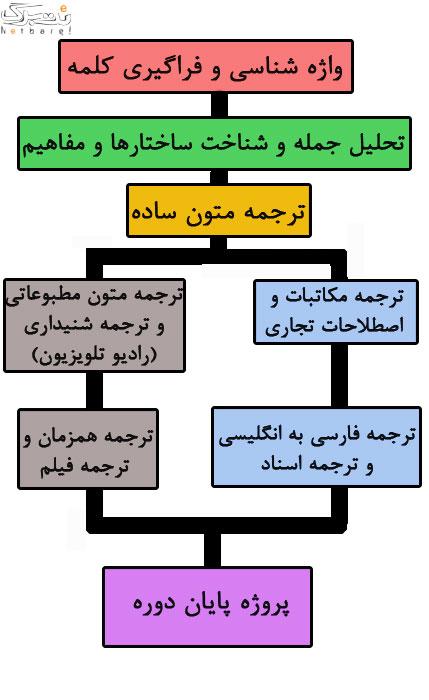 کارگاه ترجمه